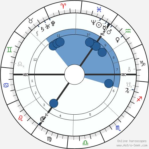 Albert Kniepf wikipedia, horoscope, astrology, instagram