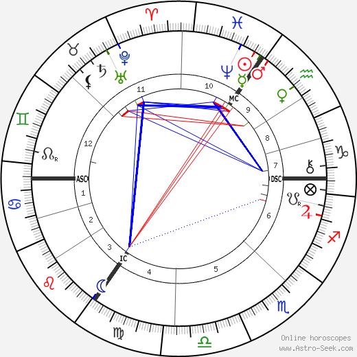 Albert Kniepf день рождения гороскоп, Albert Kniepf Натальная карта онлайн