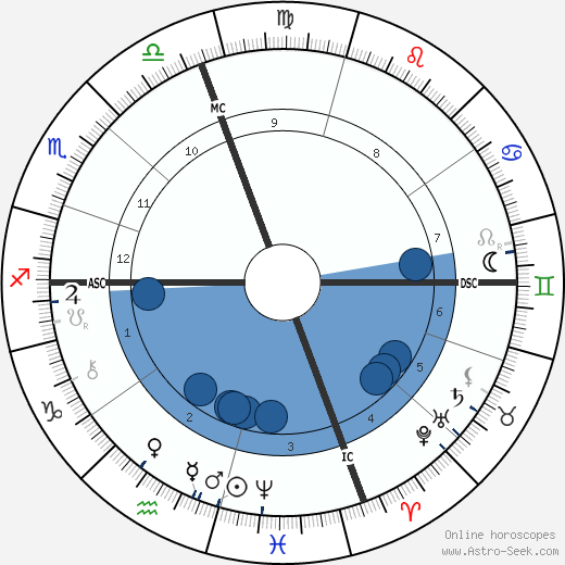 August Belmont Jr. horoscope, astrology, sign, zodiac, date of birth, instagram
