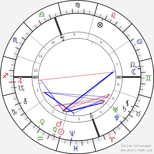 August Belmont Jr. день рождения гороскоп, August Belmont Jr. Натальная карта онлайн