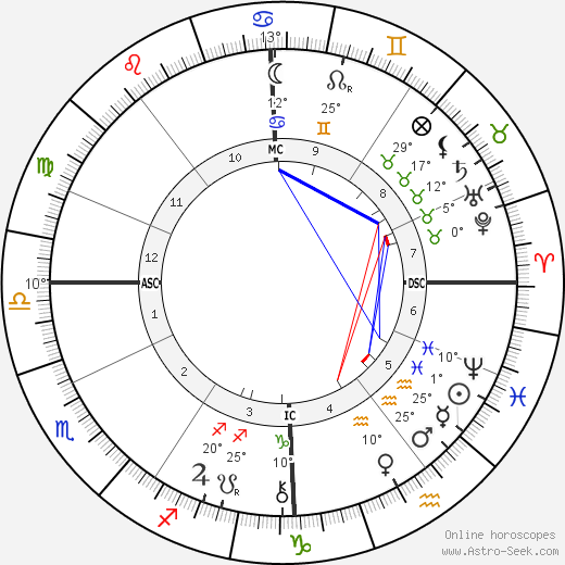 Jacques Doucet birth chart, biography, wikipedia 2019, 2020