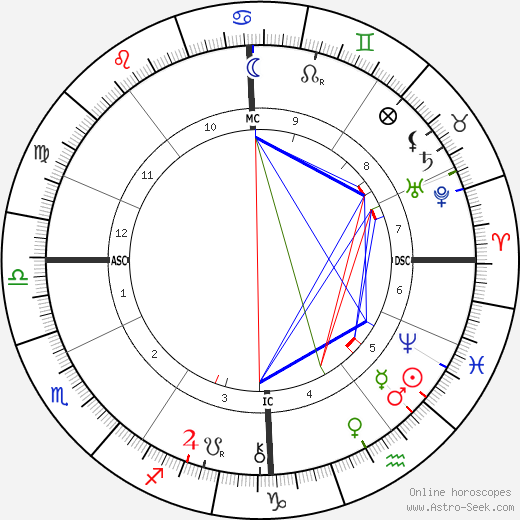 Jacques Doucet birth chart, Jacques Doucet astro natal horoscope, astrology