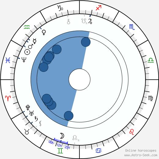 Jaroslav Vrchlický wikipedia, horoscope, astrology, instagram