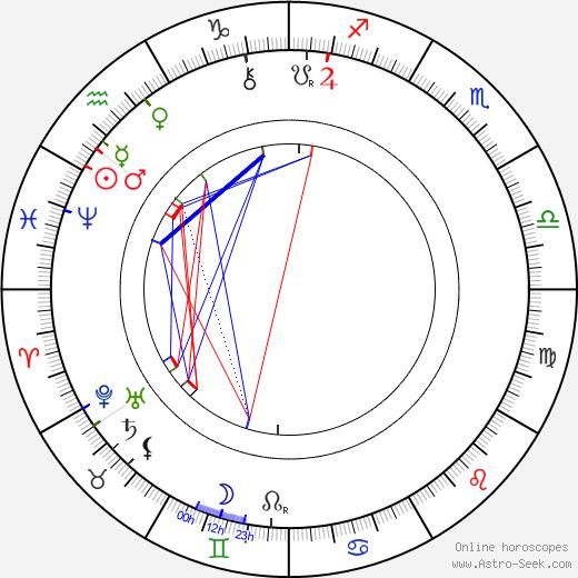 Jaroslav Vrchlický birth chart, Jaroslav Vrchlický astro natal horoscope, astrology