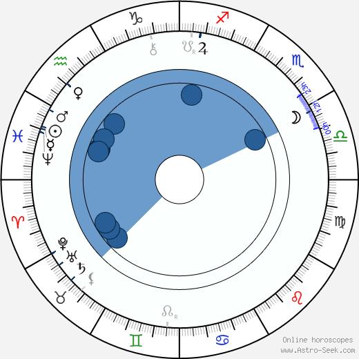 Josef Holeček wikipedia, horoscope, astrology, instagram