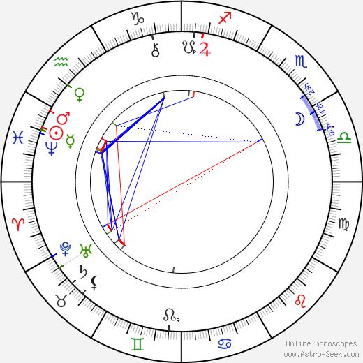 Josef Holeček tema natale, oroscopo, Josef Holeček oroscopi gratuiti, astrologia