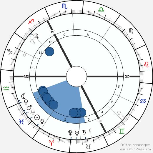 Alexandre Emile Taskin wikipedia, horoscope, astrology, instagram