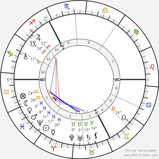 Alexandre Emile Taskin birth chart, biography, wikipedia 2019, 2020