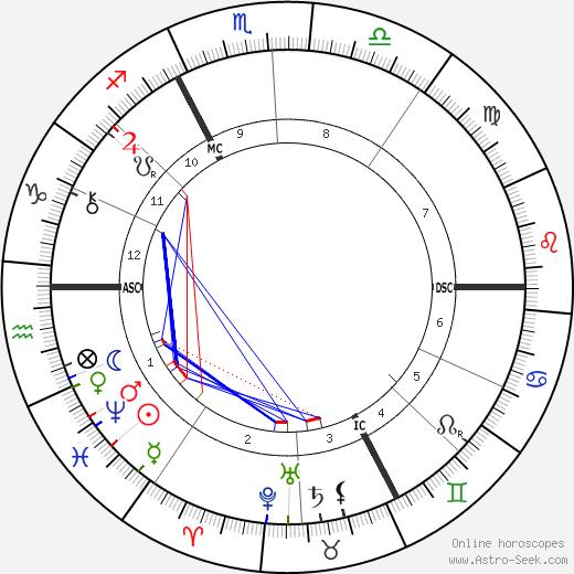 Alexandre Emile Taskin astro natal birth chart, Alexandre Emile Taskin horoscope, astrology