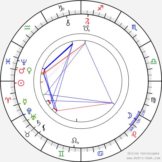 Clément Maurice birth chart, Clément Maurice astro natal horoscope, astrology