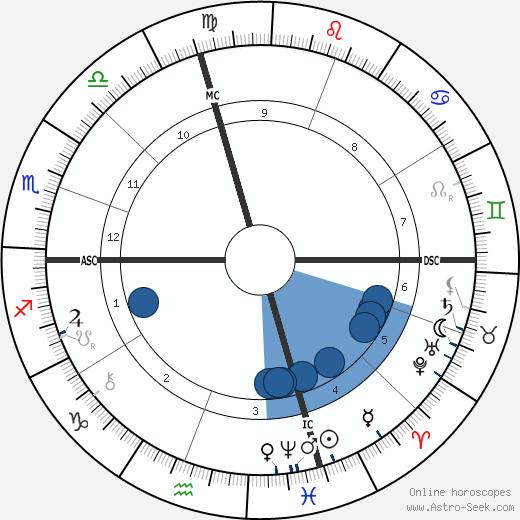Edoardo Scarpetta wikipedia, horoscope, astrology, instagram