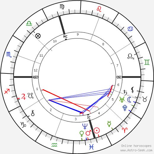 Edoardo Scarpetta birth chart, Edoardo Scarpetta astro natal horoscope, astrology