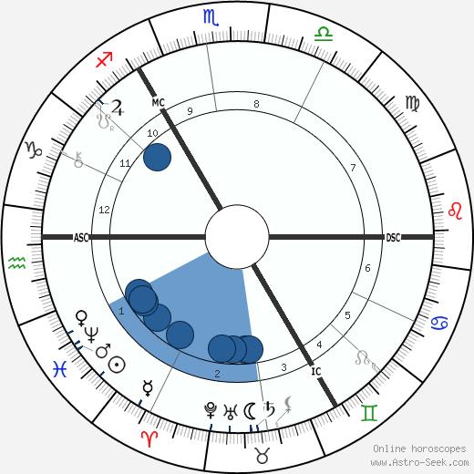 Ferdinand Hodler wikipedia, horoscope, astrology, instagram
