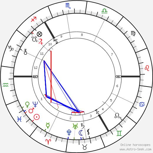 Ferdinand Hodler birth chart, Ferdinand Hodler astro natal horoscope, astrology