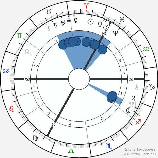 Vincent Van Gogh wikipedia, horoscope, astrology, instagram