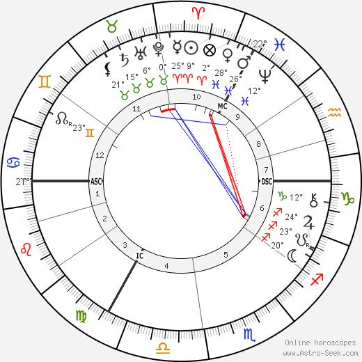 Vincent Van Gogh birth chart, biography, wikipedia 2020, 2021