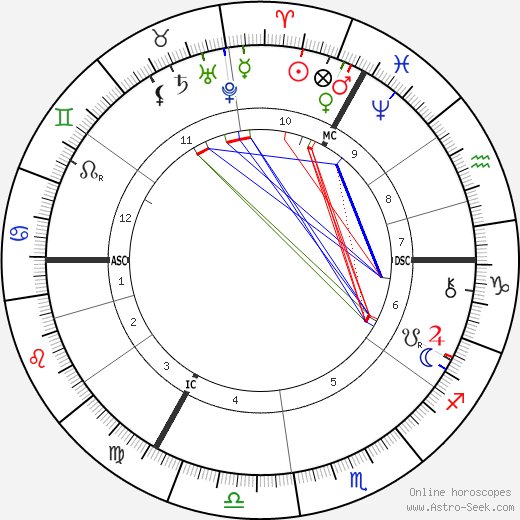 Vincent Van Gogh Birth Chart Horoscope, Date of Birth, Astro