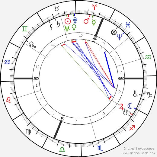 Jules Lemaître tema natale, oroscopo, Jules Lemaître oroscopi gratuiti, astrologia