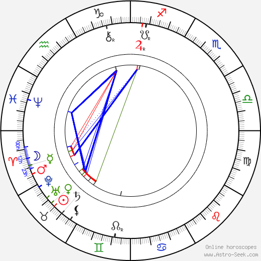 Eduard Vojan astro natal birth chart, Eduard Vojan horoscope, astrology
