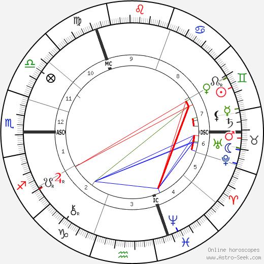 Flinders Petrie tema natale, oroscopo, Flinders Petrie oroscopi gratuiti, astrologia