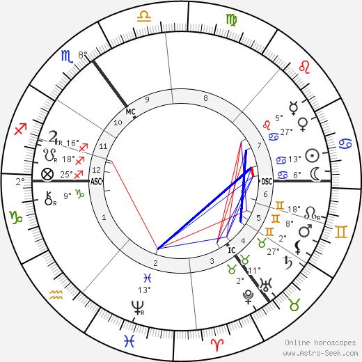 Cecil John Rhodes birth chart, biography, wikipedia 2020, 2021
