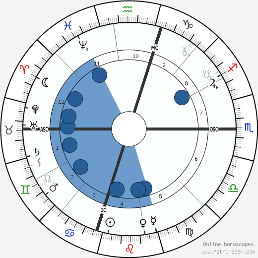 David Belasco wikipedia, horoscope, astrology, instagram