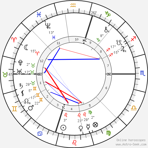 David Belasco birth chart, biography, wikipedia 2019, 2020