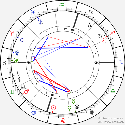 David Belasco astro natal birth chart, David Belasco horoscope, astrology