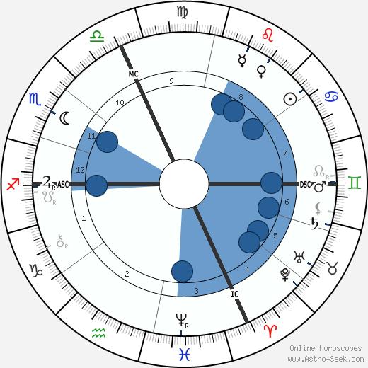 Hedwig Reicher-Kindermann wikipedia, horoscope, astrology, instagram