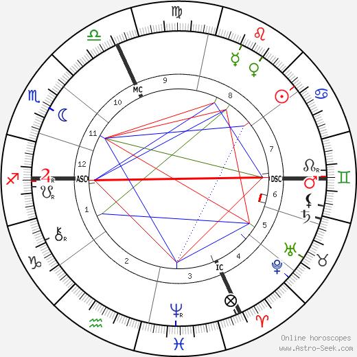 Hedwig Reicher-Kindermann день рождения гороскоп, Hedwig Reicher-Kindermann Натальная карта онлайн