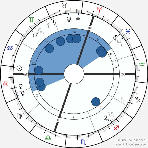 Henri Alexandre Deslandres wikipedia, horoscope, astrology, instagram