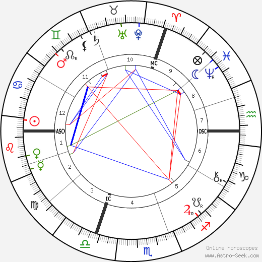 Henri Alexandre Deslandres tema natale, oroscopo, Henri Alexandre Deslandres oroscopi gratuiti, astrologia