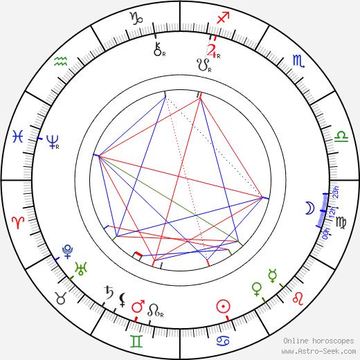 Teréza Nováková birth chart, Teréza Nováková astro natal horoscope, astrology