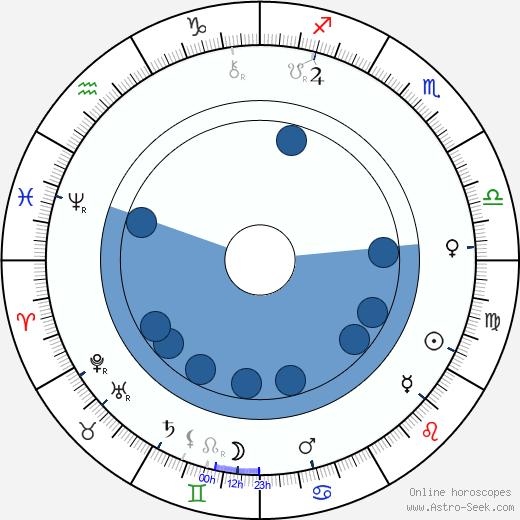 Vladimir Shukhov wikipedia, horoscope, astrology, instagram