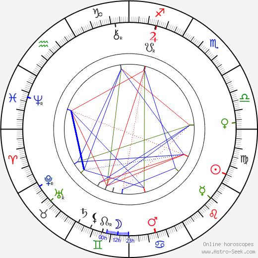 Владимир Григорьевич Шухов Vladimir Shukhov день рождения гороскоп, Vladimir Shukhov Натальная карта онлайн
