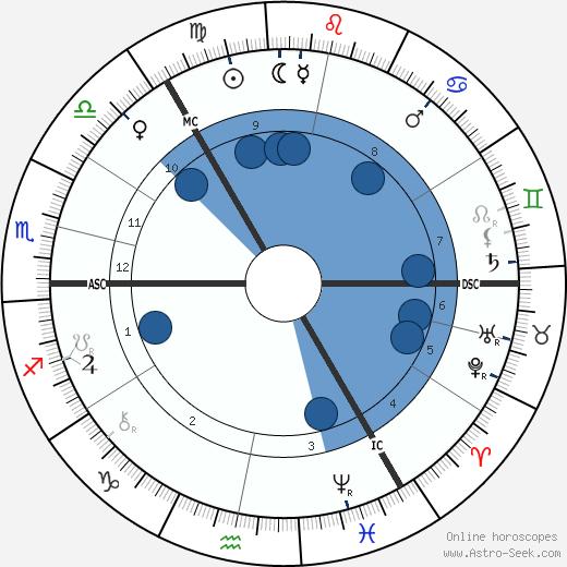Wilhelm Ostwald wikipedia, horoscope, astrology, instagram