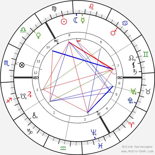 Wilhelm Ostwald birth chart, Wilhelm Ostwald astro natal horoscope, astrology