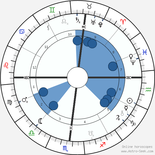 Eusapia Paladino wikipedia, horoscope, astrology, instagram