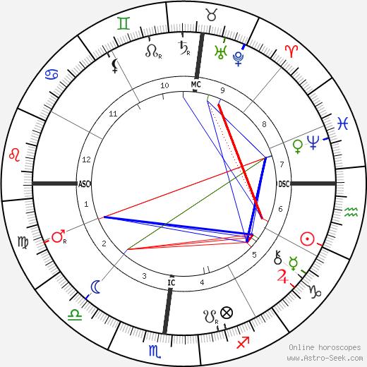 Eusapia Paladino tema natale, oroscopo, Eusapia Paladino oroscopi gratuiti, astrologia