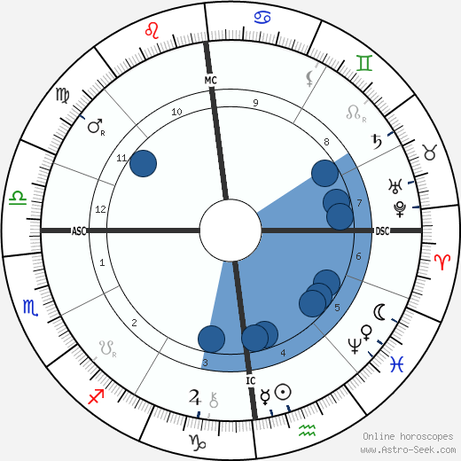 Ludwig Pastor wikipedia, horoscope, astrology, instagram