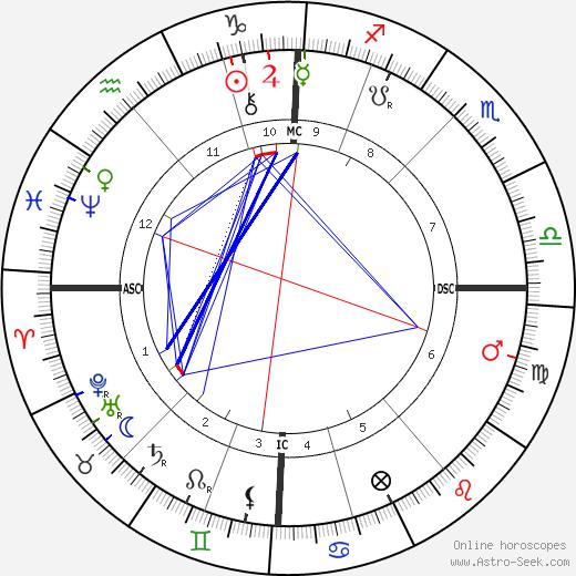 Сэмуэль Лиддел Макгрегор Мазерс MacGregor Mathers день рождения гороскоп, MacGregor Mathers Натальная карта онлайн
