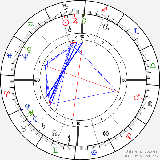 MacGregor Mathers astro natal birth chart, MacGregor Mathers horoscope, astrology