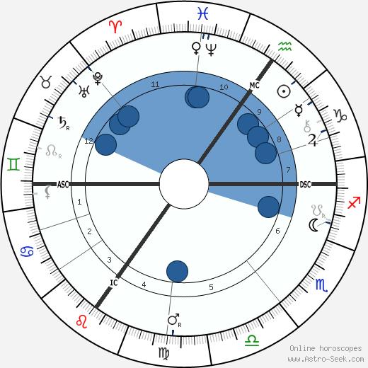 Paul Natorp wikipedia, horoscope, astrology, instagram
