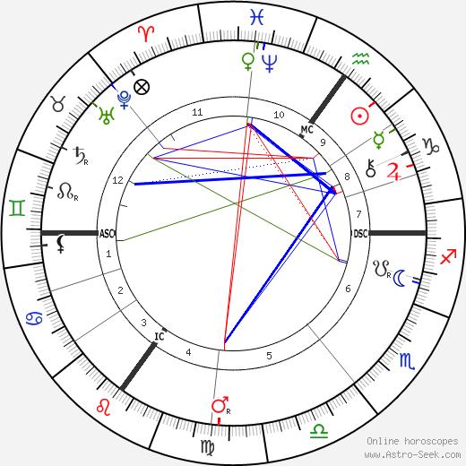 Пауль Герхард Наторп Paul Natorp день рождения гороскоп, Paul Natorp Натальная карта онлайн