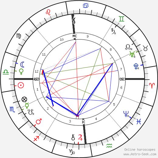 Arthur Rimbaud tema natale, oroscopo, Arthur Rimbaud oroscopi gratuiti, astrologia