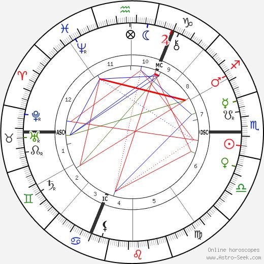 Jean-Marie Guyau tema natale, oroscopo, Jean-Marie Guyau oroscopi gratuiti, astrologia