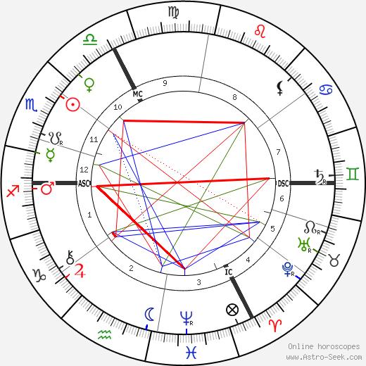 Pierre Barbier tema natale, oroscopo, Pierre Barbier oroscopi gratuiti, astrologia