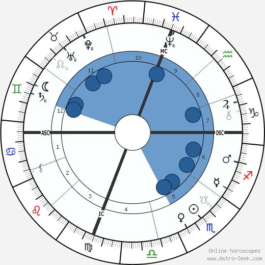 John Philip Sousa wikipedia, horoscope, astrology, instagram