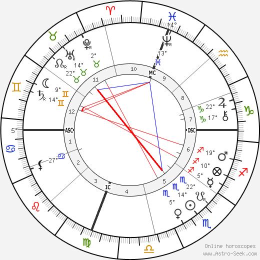 John Philip Sousa birth chart, biography, wikipedia 2019, 2020