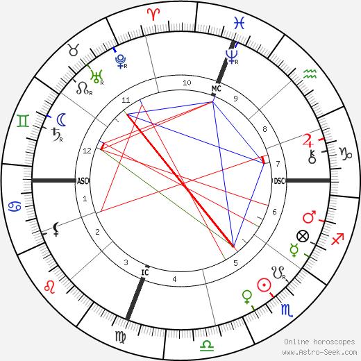 John Philip Sousa astro natal birth chart, John Philip Sousa horoscope, astrology